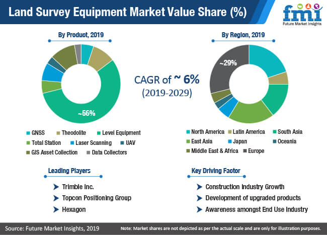 land survey equipment market value share