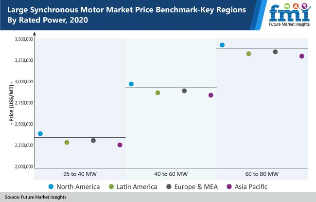 large synchronous motor market price benchmark key regions by rated power, 2020