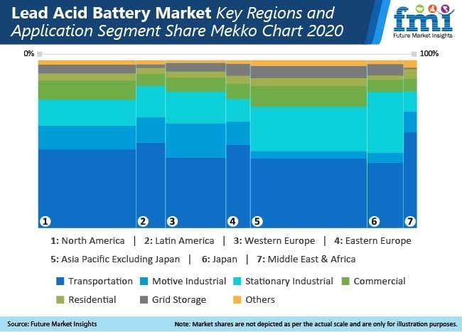 lead acid battery market key regions and application segment share mekko chart