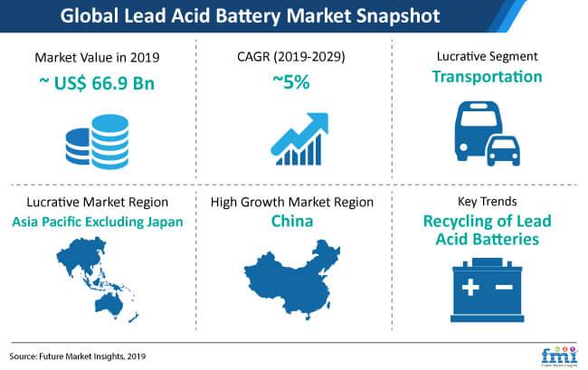 lead acid battery snapshot