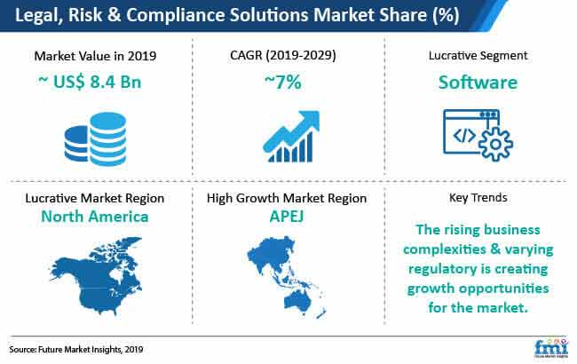 legal risk and comliance soluitons market snapshot
