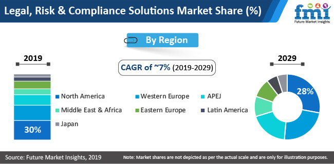 legal risk and comliance soluitons market