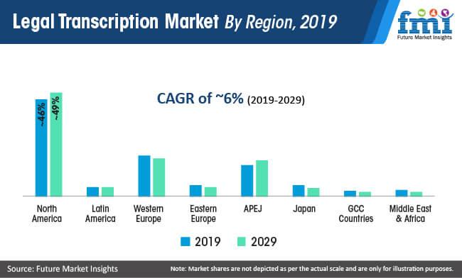 legal transcription market by region 2019