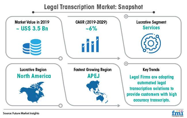legal transcription market snapshot