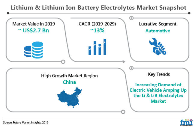 lithium and lithium ion battery electrolytes market snapshot