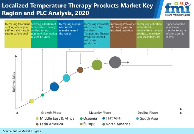 localized temperature therapy products market