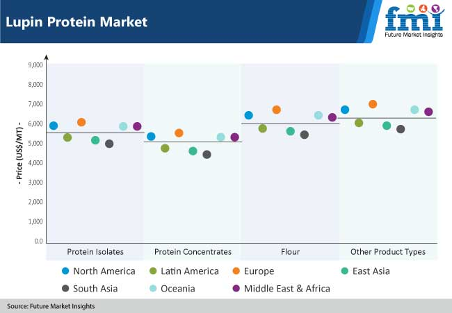 lupin protein market