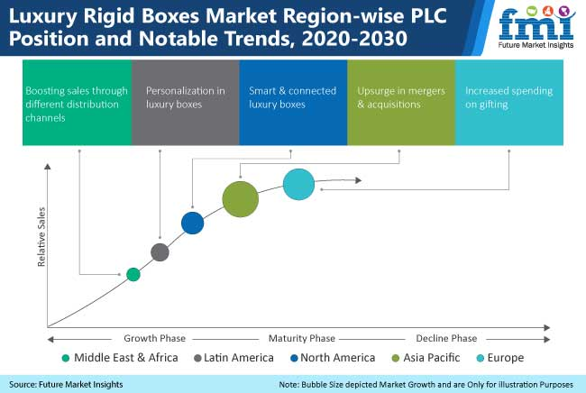 luxury rigid boxes market region wise plc position notable trends