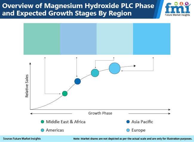 magnesium hydroxide market region