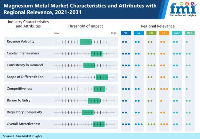 magnesium metal market characteristics and attributes with regional relevence, 2021-2031