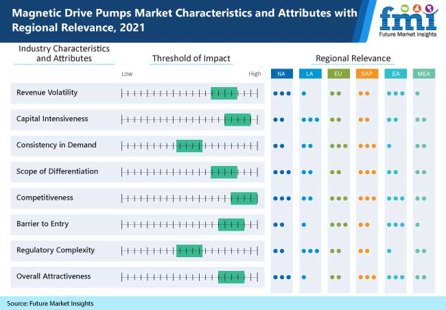 magnetic drive pumps market characteristics and attributes with regional relevance 2021