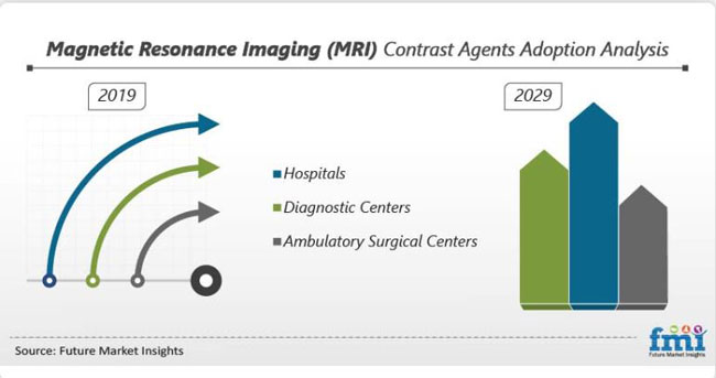 magnetic resonance imaging mri contrast agents market