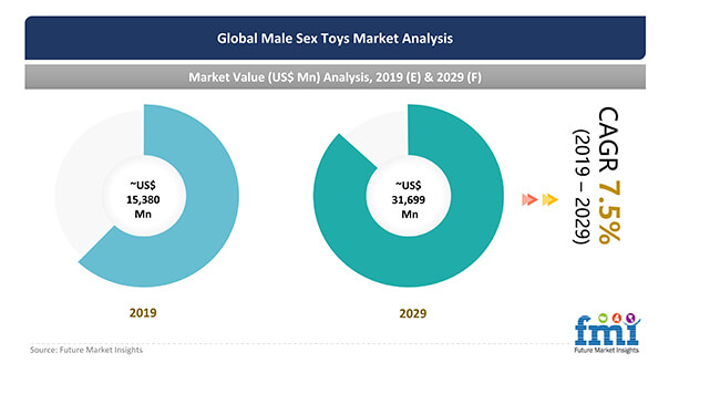 male sex toys market analysis