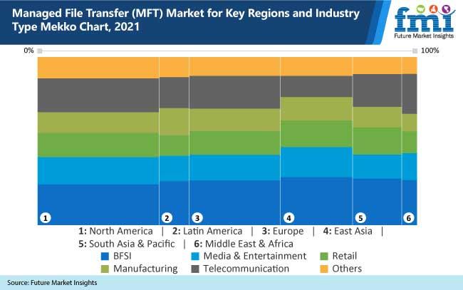 managed file transfer mft market for key regions and industry type mekko chart, 2021