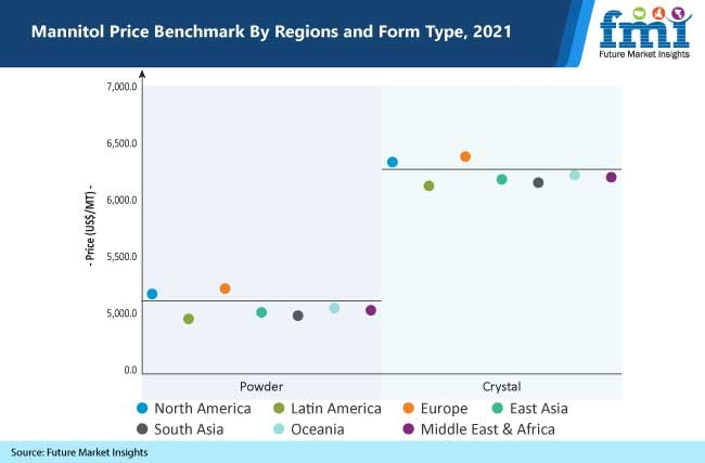 mannitol price benchmark by regions and form type, 2021