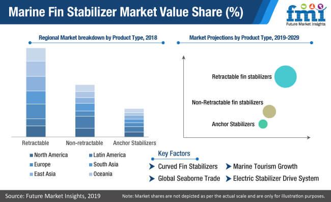 marine fin stabilizer market value share