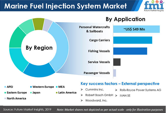 marine fuel injection system market