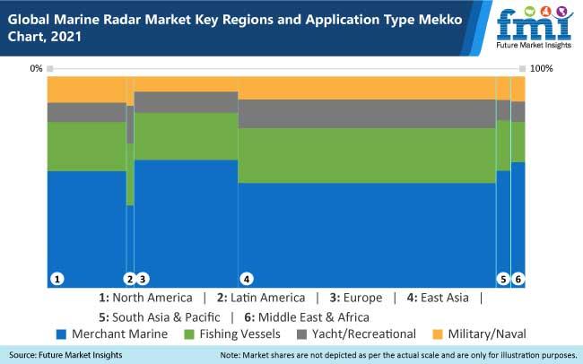 marine radar market