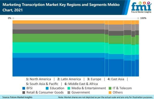 marketing transcription market key regions and segments mekko chart, 2021