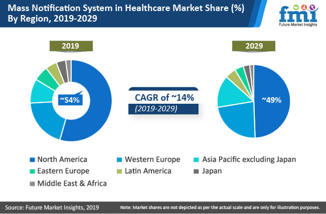 mass notification system in healthcare market share