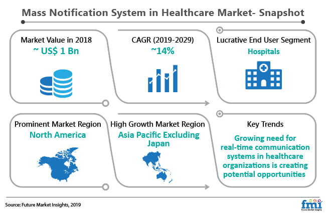 mass notification system in healthcare market snapshot