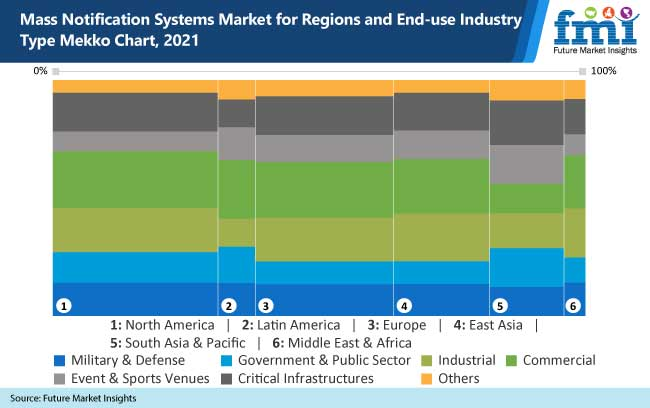 mass notification systems market for regions and end use industry type mekko chart-2021