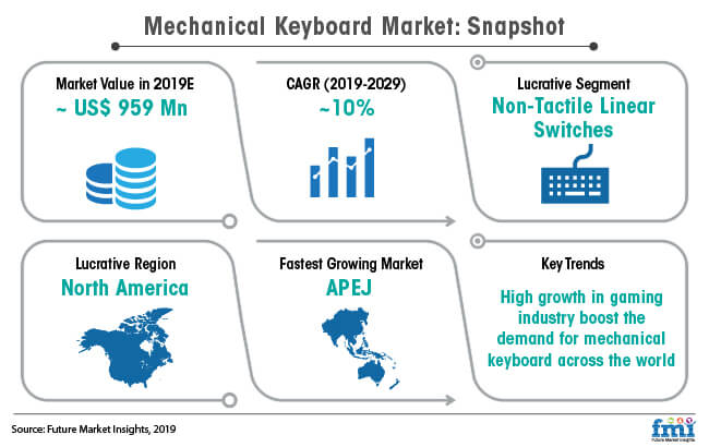 mechanical keyboard market snapshot