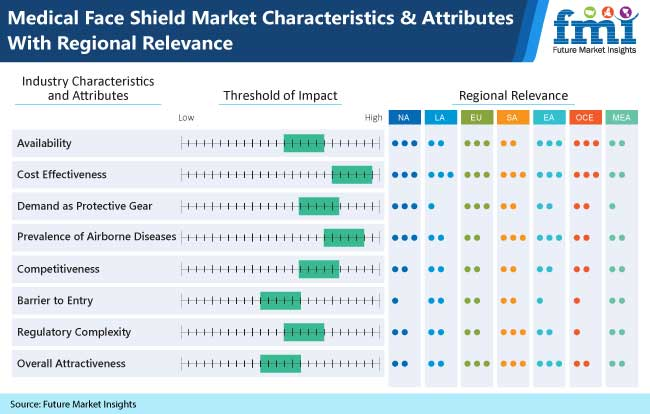medical face shield market characteristics and attributes with regional relevance