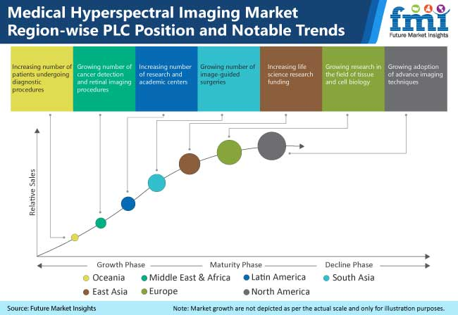 medical hyperspectral imaging market region wise plc position and notable trends