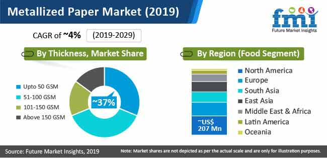 metallized paper market 2019