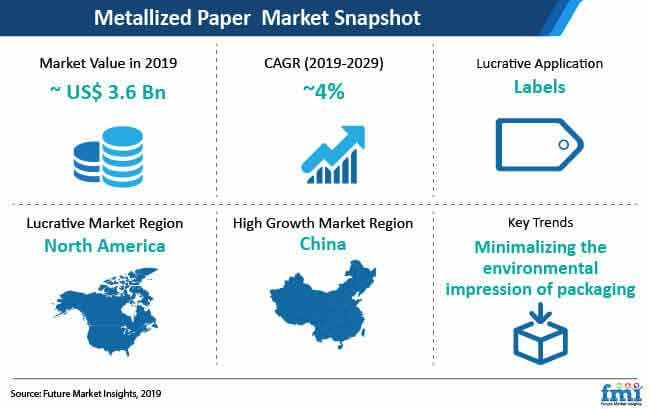 metallized paper market snapshot