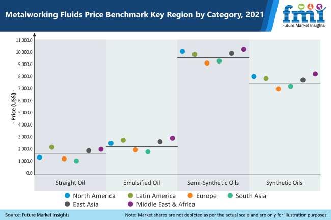 metalworking fluids price benchmark key region by category 2021