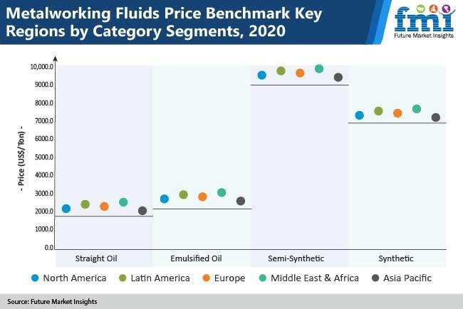 metalworking fluids price benchmark key regions by category segments