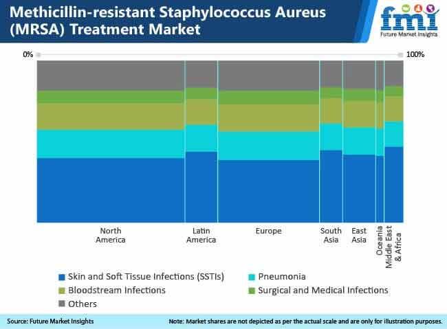 methicillin resistant staphylococcus aureus treatment market