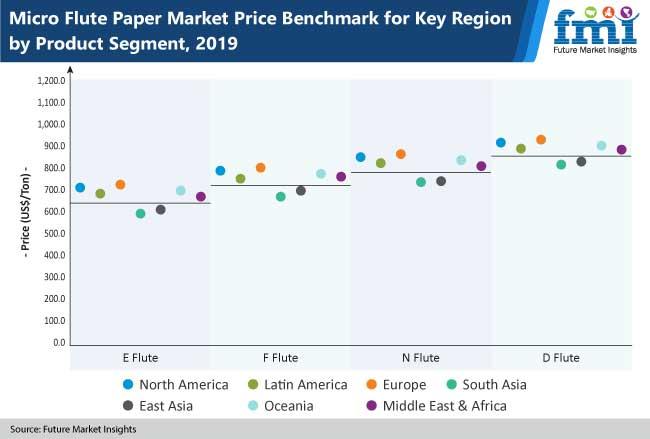 micro flute paper market