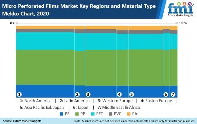 micro perforated films market