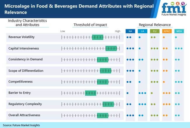 microalage in food and beverages demand attributes with regional relevance
