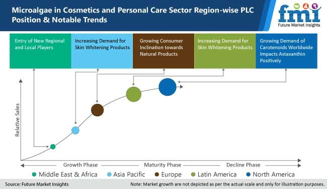 microalgae in cosmetics and personal care sector region wise plc position and notable trends