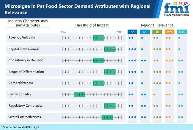 microalgae in pet food sector demand attributes with regional relevance
