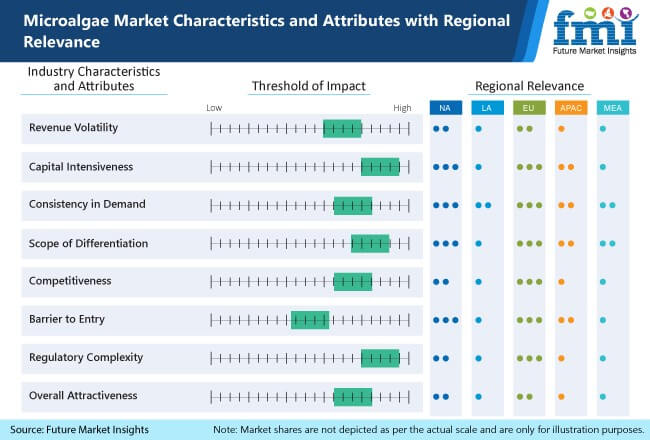 microalgae market characteristics and attributes with regional relevance