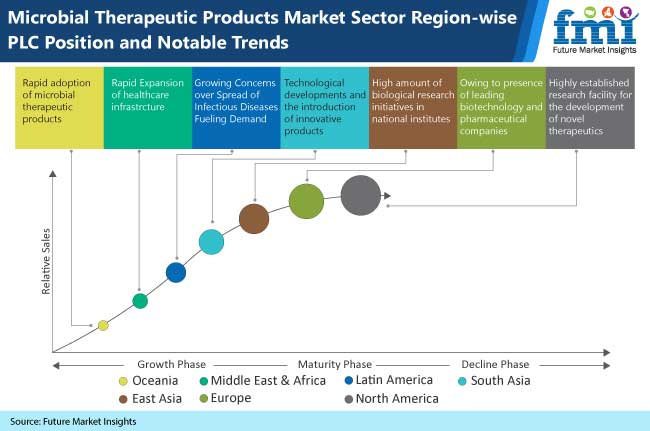 microbial therapeutic products market