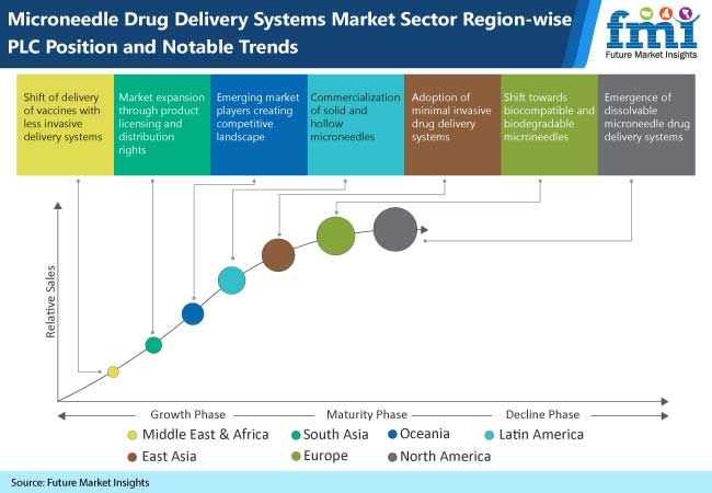 microneedle drug delivery systems market