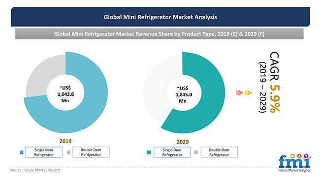 mini refrigerator market analysis