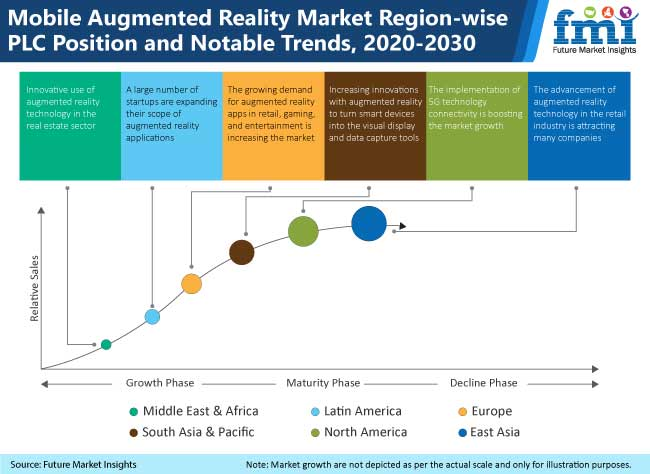 mobile augmented reality market region wise plc position and notable trends