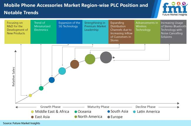 mobile phone accessories market region wise plc position and notable trends