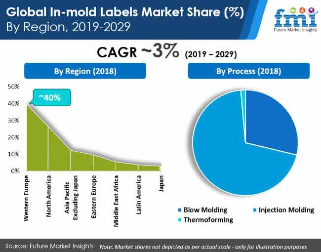 mold labels market