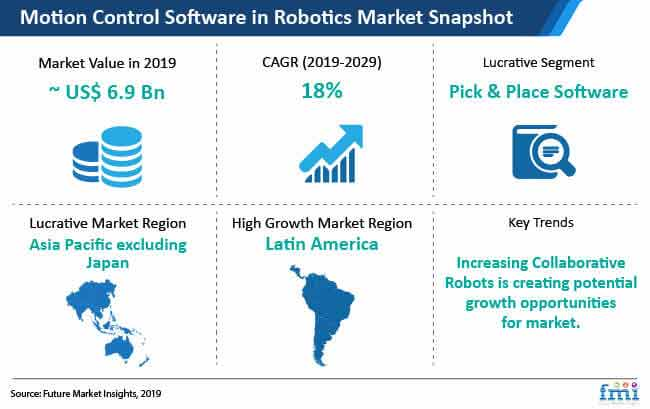 motion control software in robotics market snapshot
