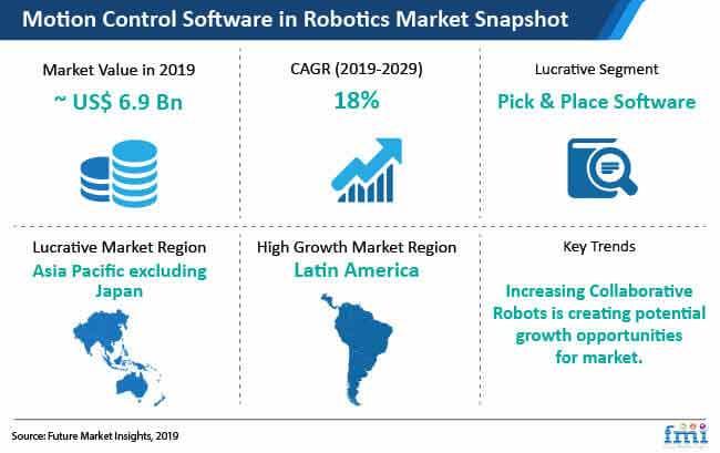 motion control software in robotics market snapshot
