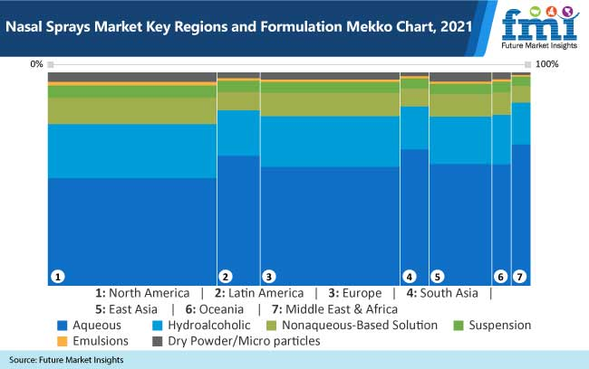 nasal sprays market key regions and formulation mekko chart, 2021