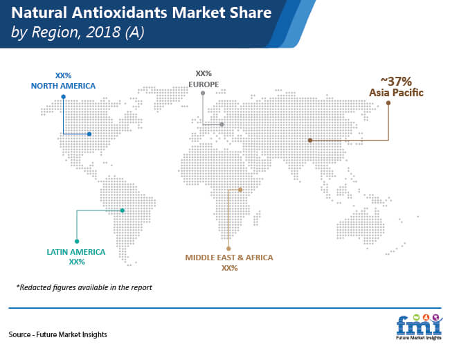 natural antioxidants market share by region